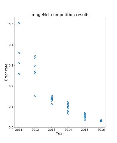 Google AI推出新的大规模目标检测挑战赛